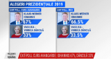 Primele date exit poll