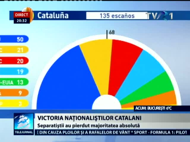 Spania: Victoria nationalistilor catalani