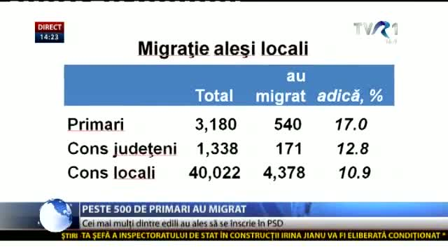 Migrația primarilor
