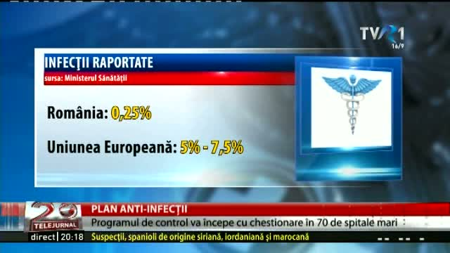 Plan antiinfecții
