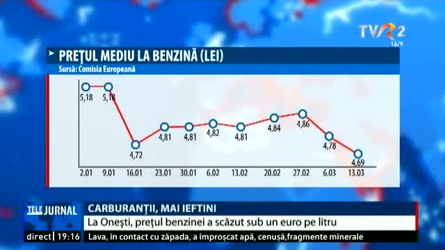 Carburanții, mai ieftini