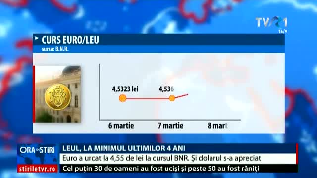 Leul, la minimul ultimilor 4 ani