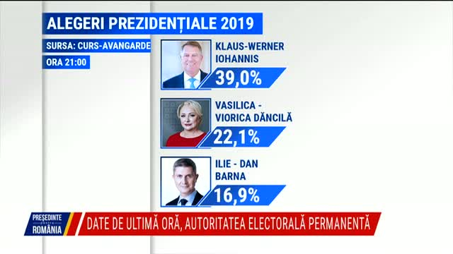 Exit Poll Curs-Avangarde ora 21.00