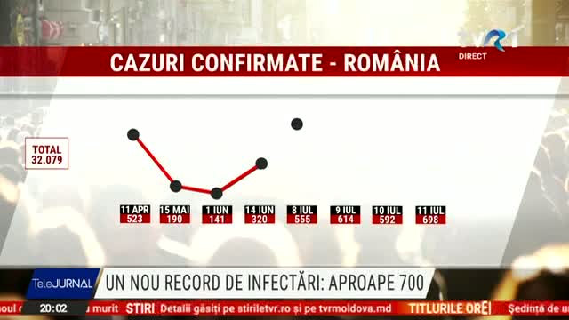 Nou record de infectări